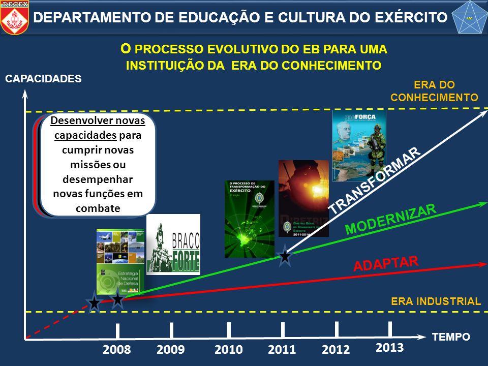 O PROCESSO EVOLUTIVO DO EB PARA UMA INSTITUIÇÃO DA ERA DO CONHECIMENTO ERA DO CONHECIMENTO ERA INDUSTRIAL ADAPTAR MODERNIZAR TEMPO CAPACIDADES 2008200