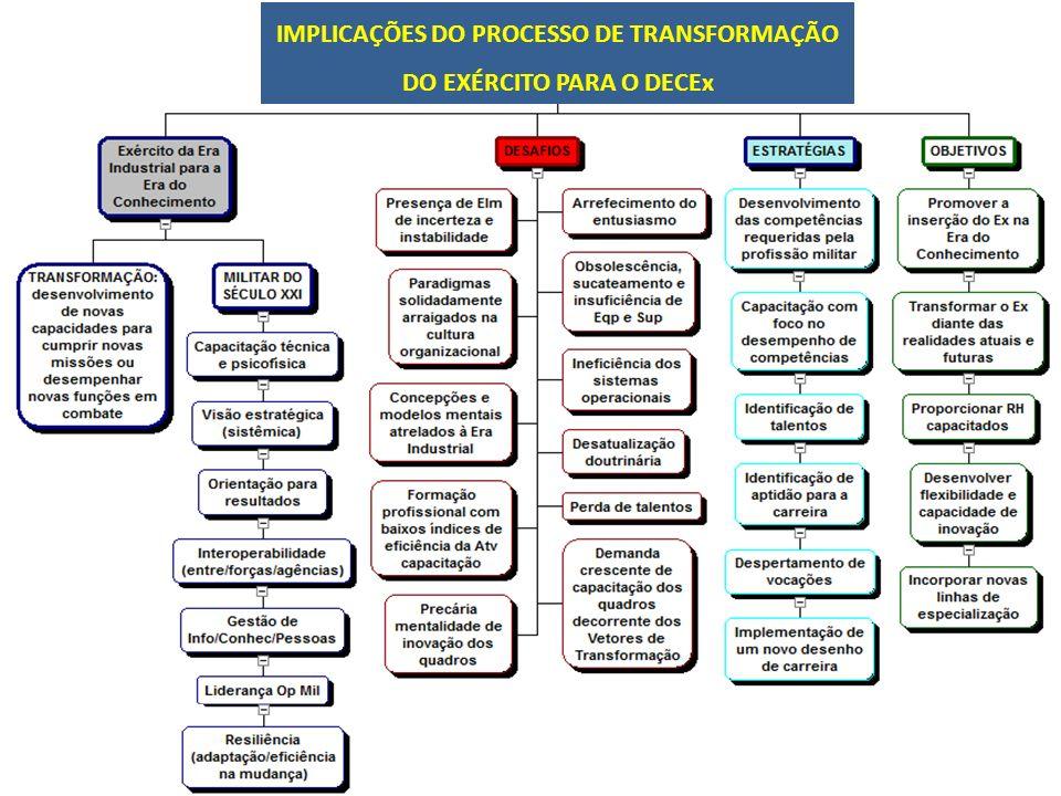 IMPLICAÇÕES DO PROCESSO DE TRANSFORMAÇÃO DO EXÉRCITO PARA O DECEx