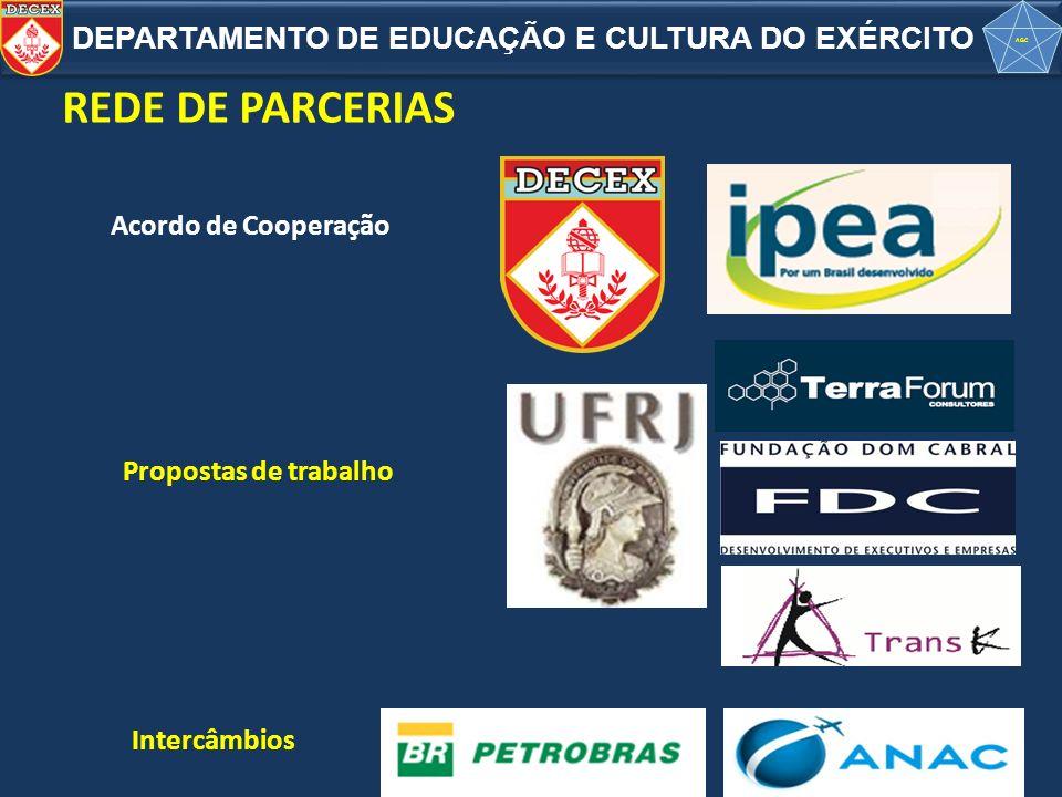 REDE DE PARCERIAS Propostas de trabalho Acordo de Cooperação Intercâmbios DEPARTAMENTO DE EDUCAÇÃO E CULTURA DO EXÉRCITO AGC