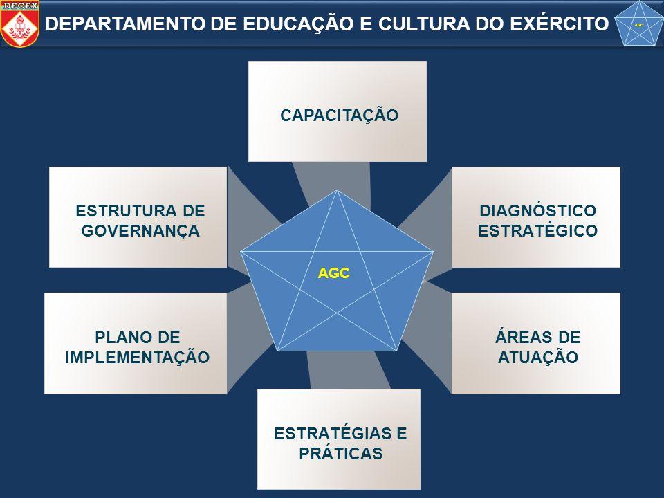 DIAGNÓSTICO ESTRATÉGICO ESTRUTURA DE GOVERNANÇA ÁREAS DE ATUAÇÃO PLANO DE IMPLEMENTAÇÃO AGC CAPACITAÇÃO ESTRATÉGIAS E PRÁTICAS DEPARTAMENTO DE EDUCAÇÃ