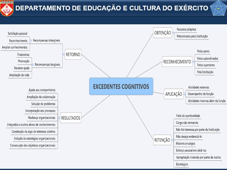 DEPARTAMENTO DE EDUCAÇÃO E CULTURA DO EXÉRCITO AGC