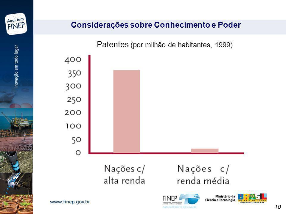 10 Considerações sobre Conhecimento e Poder Patentes (por milhão de habitantes, 1999)