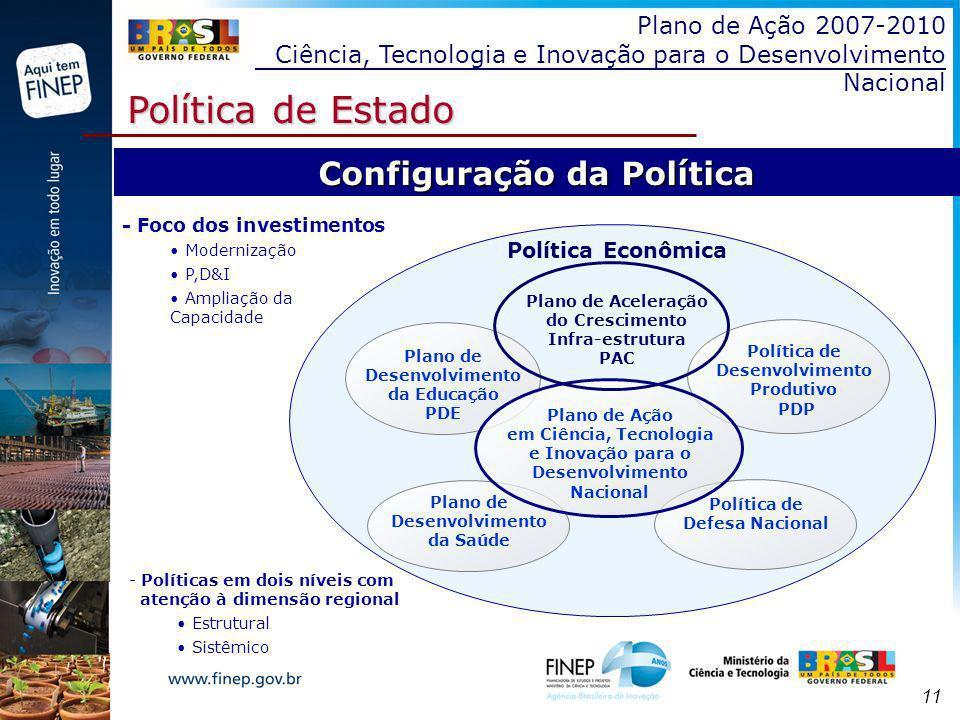11 Plano de Ação 2007-2010 Ciência, Tecnologia e Inovação para o Desenvolvimento Nacional Política de Estado Configuração da Política Plano de Desenvo