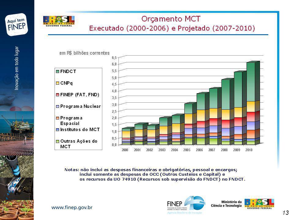 14 FINEP - Evolução dos Recursos para Financiamento Por Modalidade