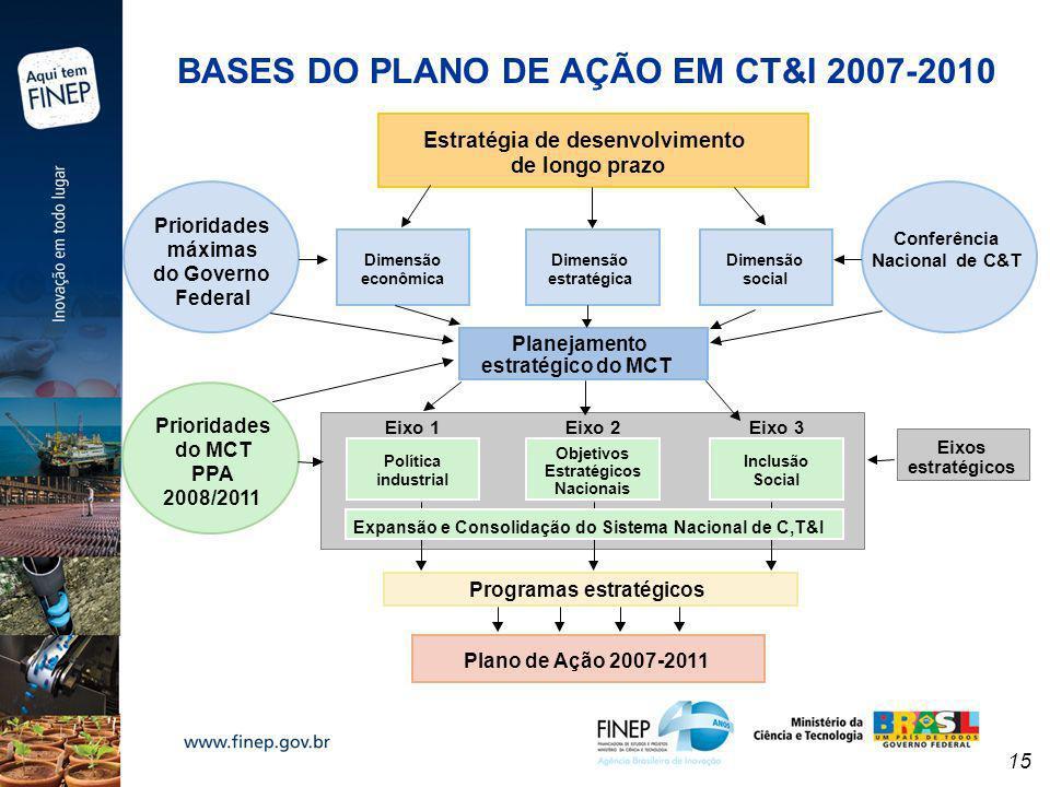 15 BASES DO PLANO DE AÇÃO EM CT&I 2007-2010