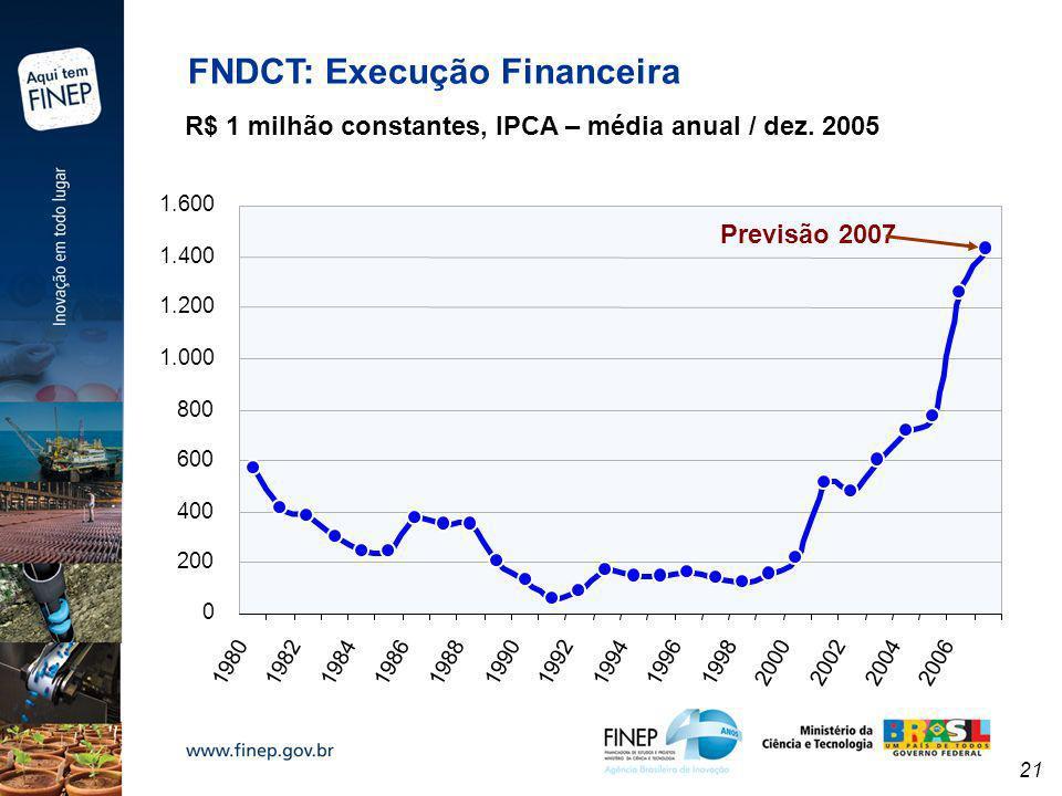 21 FNDCT: Execução Financeira 0 200 400 600 800 1.000 1.200 1.400 1.600 1980 1982198419861988 19901992 1994 199619982000200220042006 Previsão 2007 R$