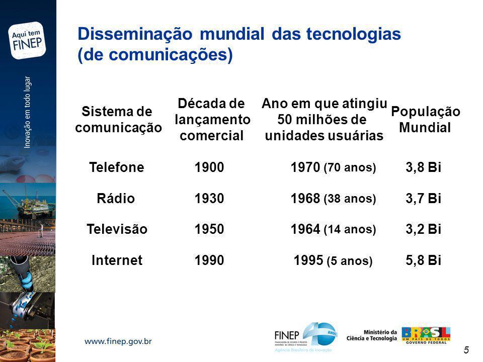 5 Sistema de comunicação Década de lançamento comercial Ano em que atingiu 50 milhões de unidades usuárias População Mundial Telefone Rádio Televisão
