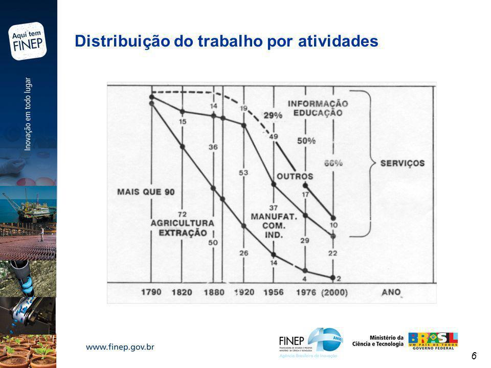 6 Distribuição do trabalho por atividades