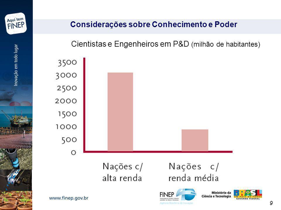 9 Cientistas e Engenheiros em P&D (milhão de habitantes)