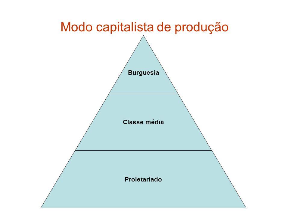 Modo capitalista de produção Burguesia Classe média Proletariado
