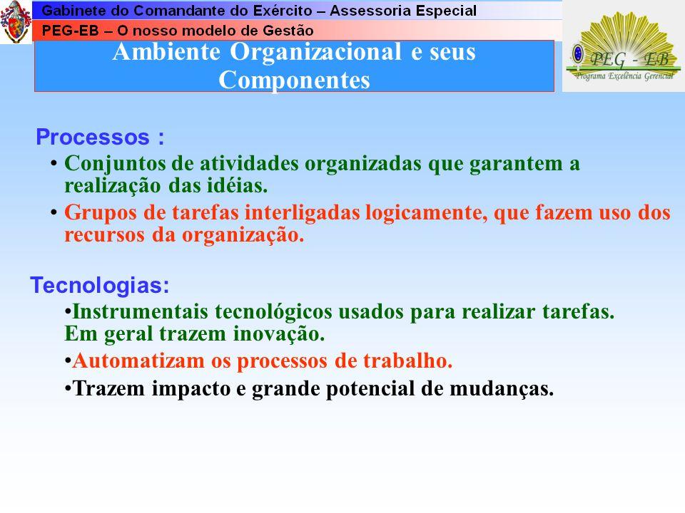 Ambiente Organizacional e seus Componentes A organização é um sistema social complexo composto de um conjunto de partes diferentes - cada uma com papé