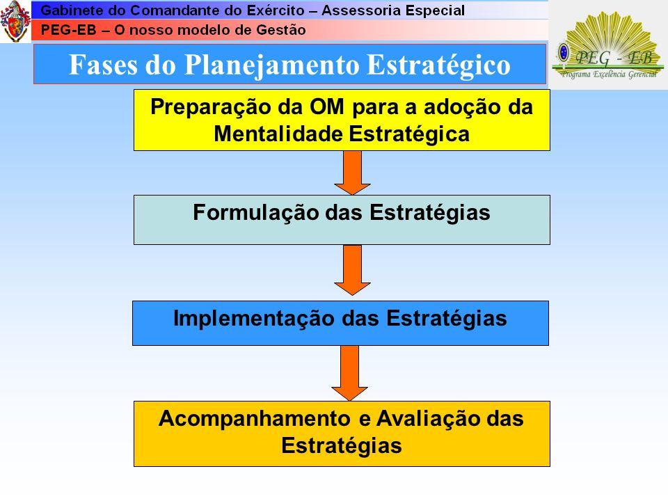 Princípios Específicos do Planejamento Estratégico Planejamento é um processo. É um processo que pressupõe a participação de toda a organização É um p