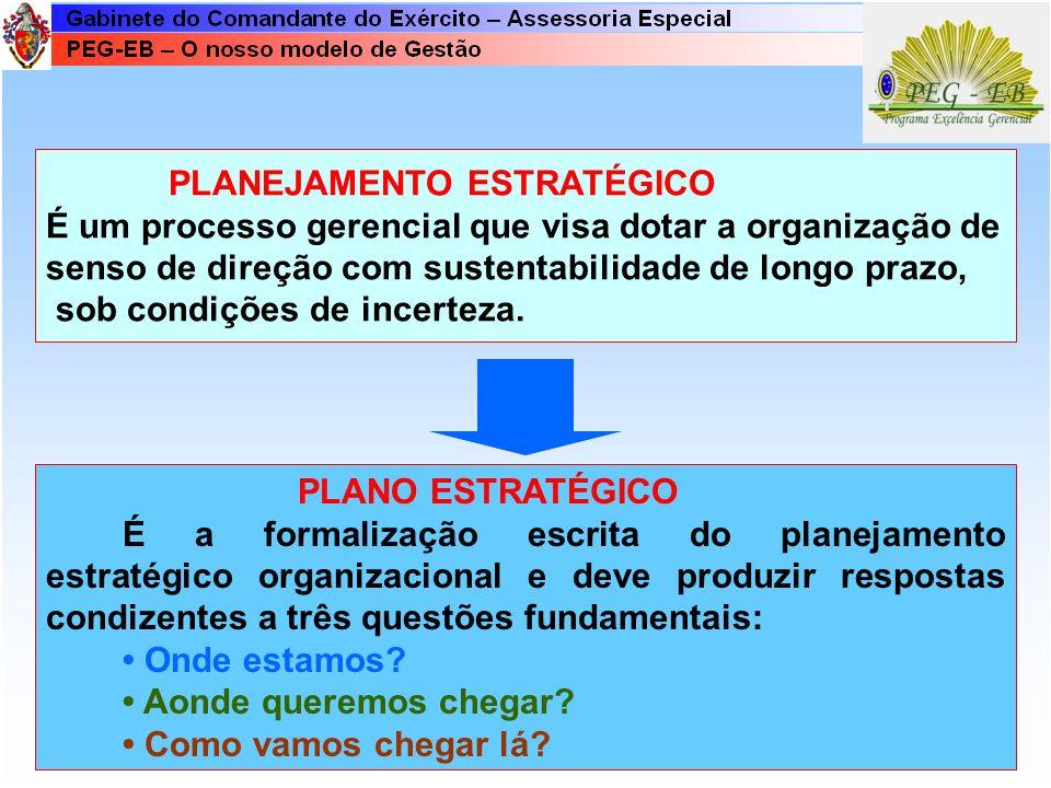 Fases do Planejamento Estratégico Acompanhamento e Avaliação das Estratégias Formulação das Estratégias Implementação das Estratégias Preparação da OM