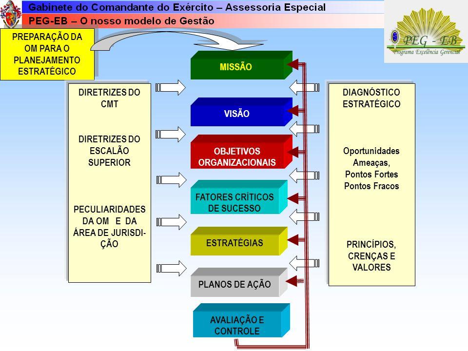 Plano de Gestão O Plano de Gestão é, evidentemente, o conceito central do Modelo proposto devendo ser entendido em toda a sua extensão. Ao assumir o n