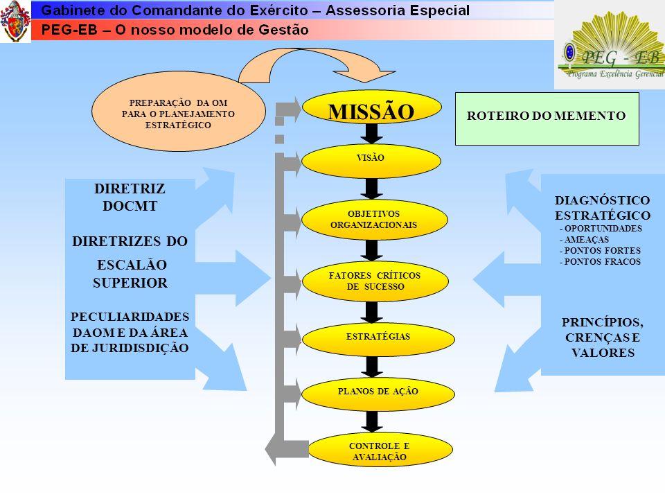 ROTEIRO DO MEMENTO VISÃO ESTRATÉGIAS OBJETIVOS ORGANIZACIONAIS FATORES CRÍTICOS DE SUCESSO MISSÃO DIRETRIZ DOCMT DIRETRIZES DO ESCALÃO SUPERIOR PECULIARIDADES DAOM E DA ÁREA DE JURIDISDIÇÃO DIAGNÓSTICO ESTRATÉGICO - OPORTUNIDADES - AMEAÇAS - PONTOS FORTES - PONTOS FRACOS PRINCÍPIOS, CRENÇAS E VALORES PREPARAÇÃO DA OM PARA O PLANEJAMENTO ESTRATÉGICO PLANOS DE AÇÂOCONTROLE E AVALIAÇÃO