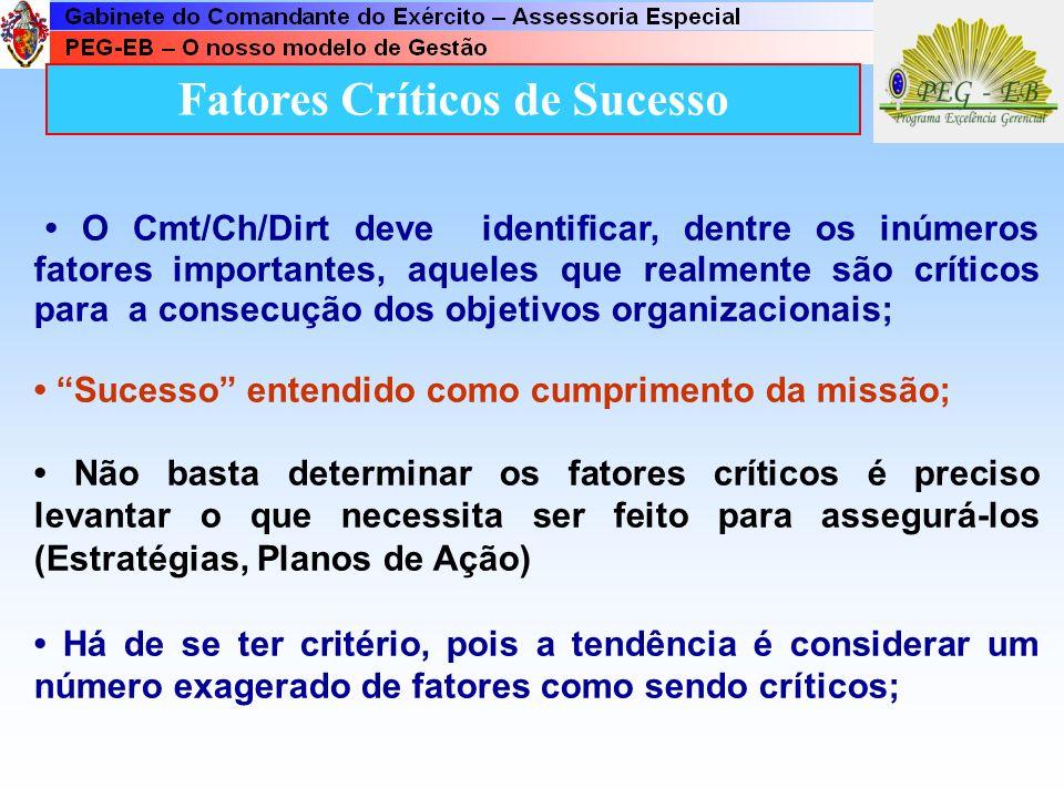 Fatores Críticos de Sucesso Aspectos condicionantes do sucesso no cumprimento de sua Missão e na consecução dos Objetivos Organizacionais. É aquilo qu