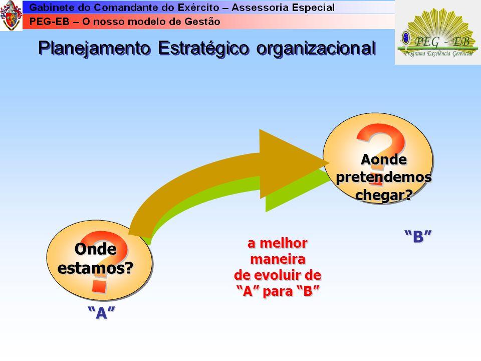 Planejamento Estratégico organizacional a melhor maneira de evoluir de A para B Ondeestamos.