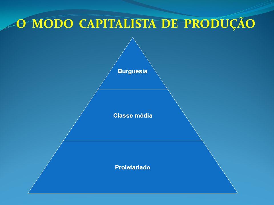 O MODO CAPITALISTA DE PRODUÇÃO Burguesia Classe média Proletariado