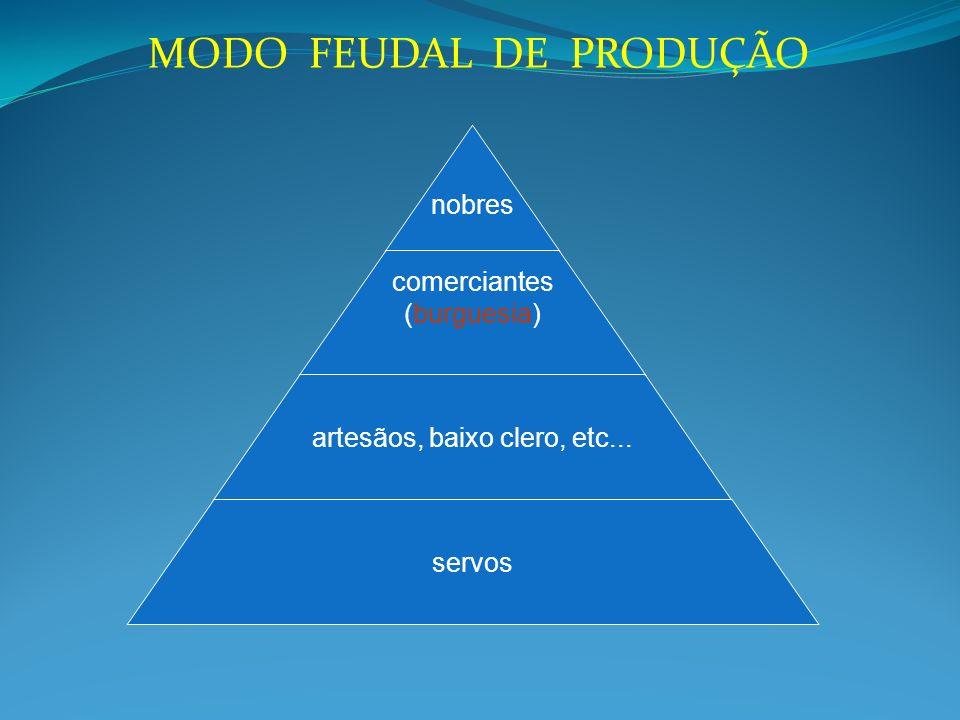 MODO FEUDAL DE PRODUÇÃO nobres comerciantes (burguesia) artesãos, baixo clero, etc... servos