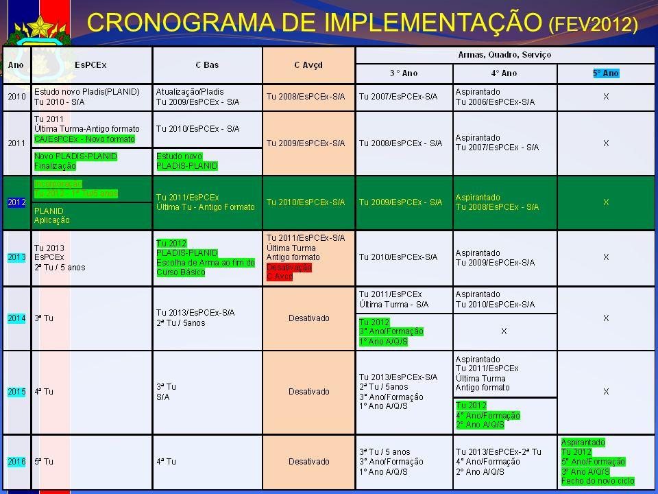 CRONOGRAMA DE IMPLEMENTAÇÃO (FEV2012)