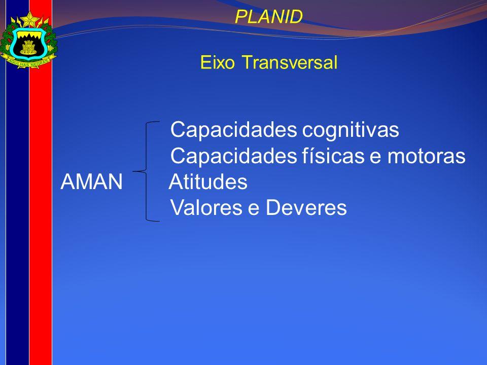 Capacidades cognitivas Capacidades físicas e motoras AMAN Atitudes Valores e Deveres PLANID Eixo Transversal