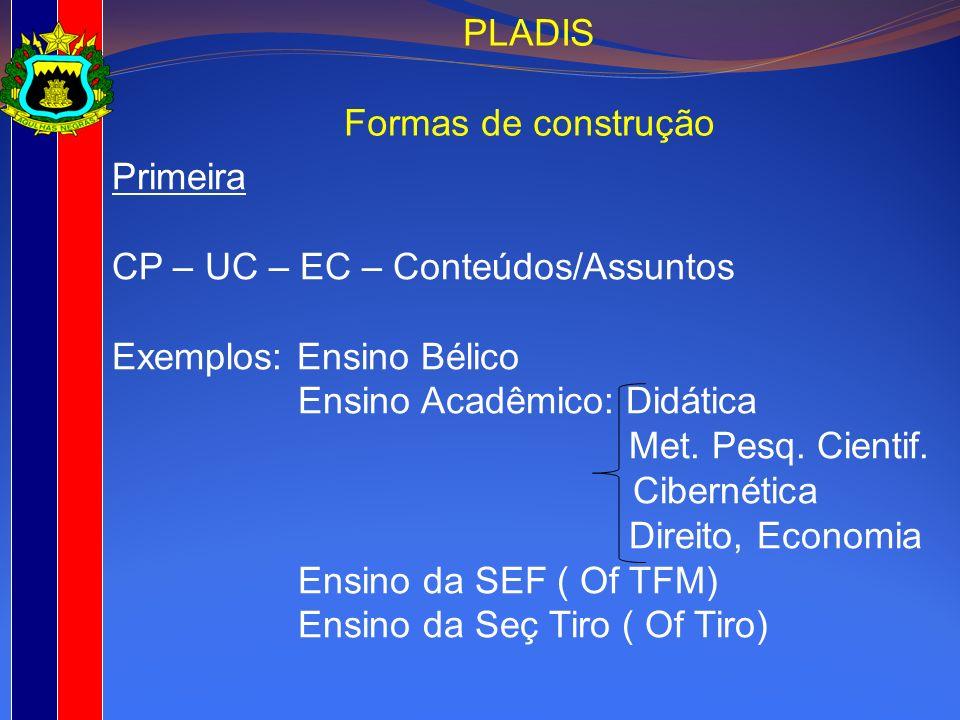 Primeira CP – UC – EC – Conteúdos/Assuntos Exemplos: Ensino Bélico Ensino Acadêmico: Didática Met. Pesq. Cientif. Cibernética Direito, Economia Ensino