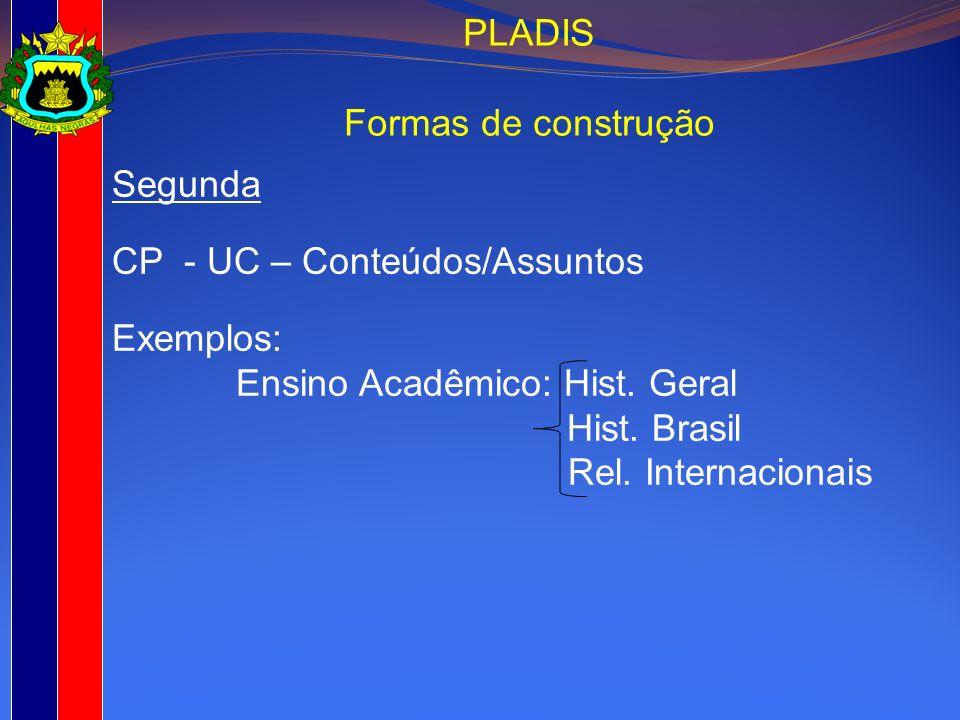 Segunda CP - UC – Conteúdos/Assuntos Exemplos: Ensino Acadêmico: Hist. Geral Hist. Brasil Rel. Internacionais PLADIS Formas de construção