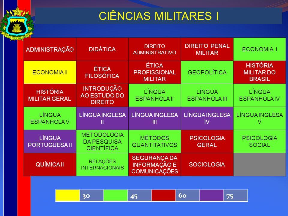 CIÊNCIAS MILITARES I ADMINISTRAÇÃO DIDÁTICA DIREITO ADMINISTRATIVO DIREITO PENAL MILITAR ECONOMIA I ECONOMIA II ÉTICA FILOSÓFICA ÉTICA PROFISSIONAL MI