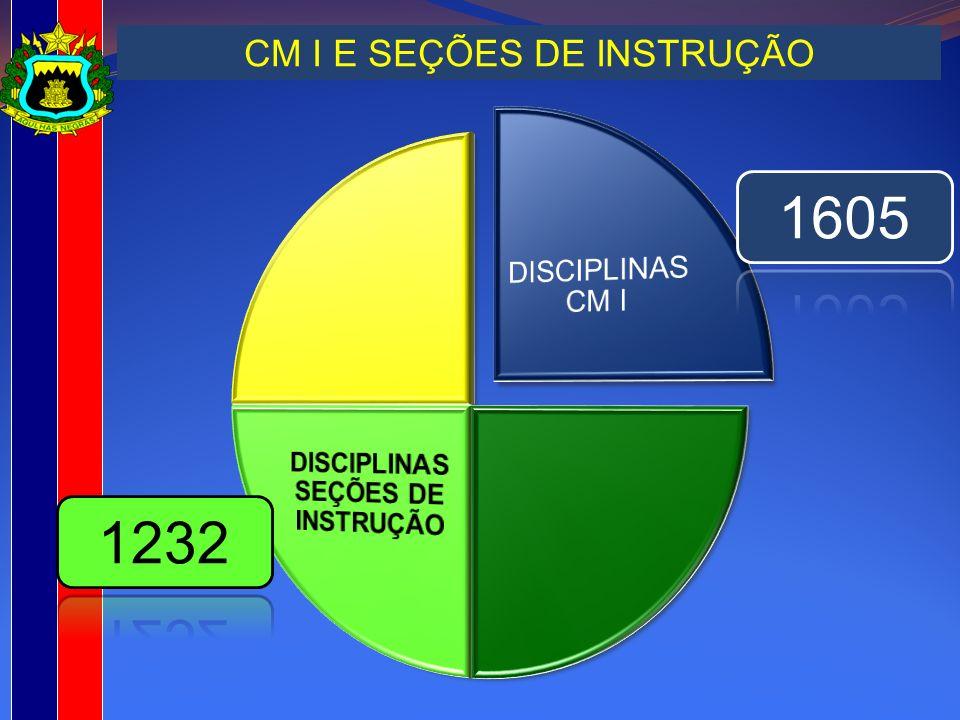CM I E SEÇÕES DE INSTRUÇÃO