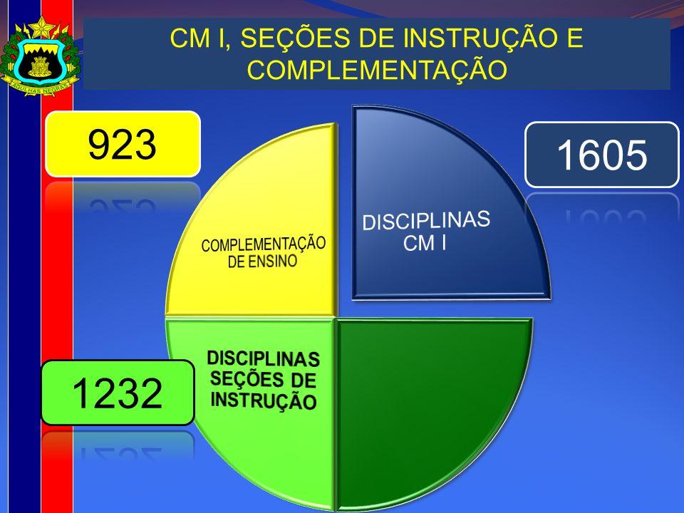 CM I, SEÇÕES DE INSTRUÇÃO E COMPLEMENTAÇÃO