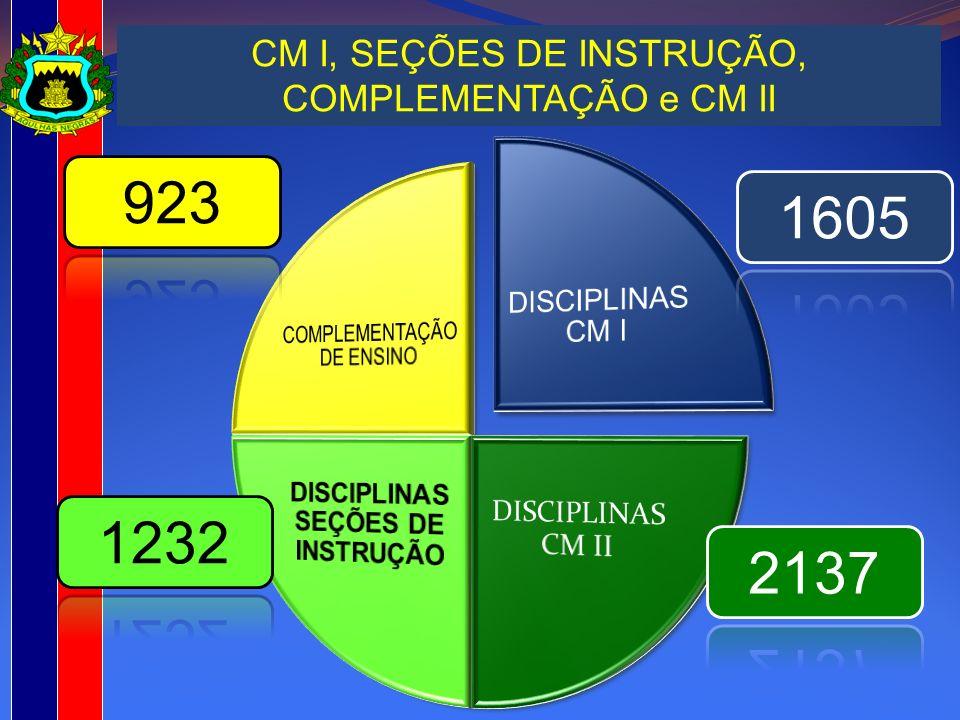 CM I, SEÇÕES DE INSTRUÇÃO, COMPLEMENTAÇÃO e CM II