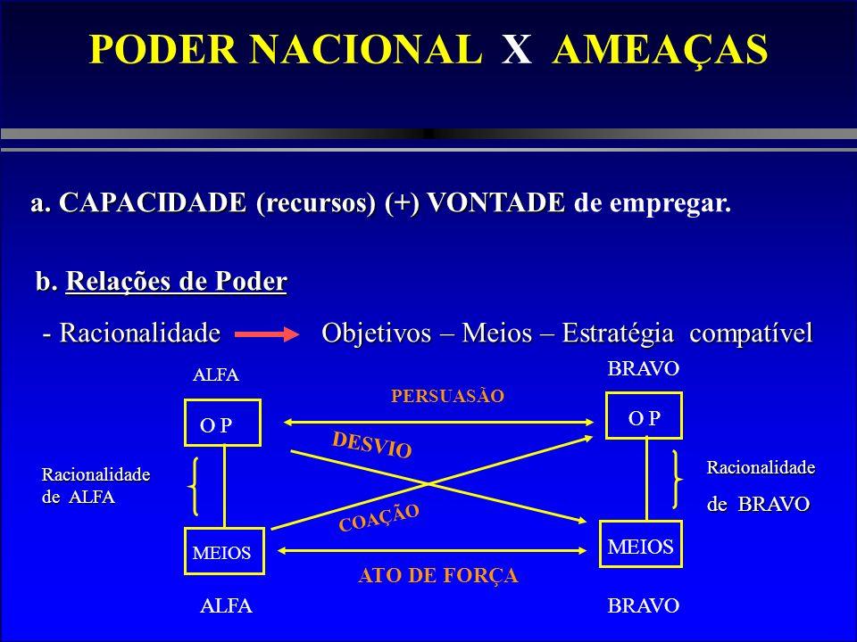 PODER NACIONAL X AMEAÇAS a. CAPACIDADE (recursos) (+) VONTADE a. CAPACIDADE (recursos) (+) VONTADE de empregar. b. Relações de Poder - Racionalidade O