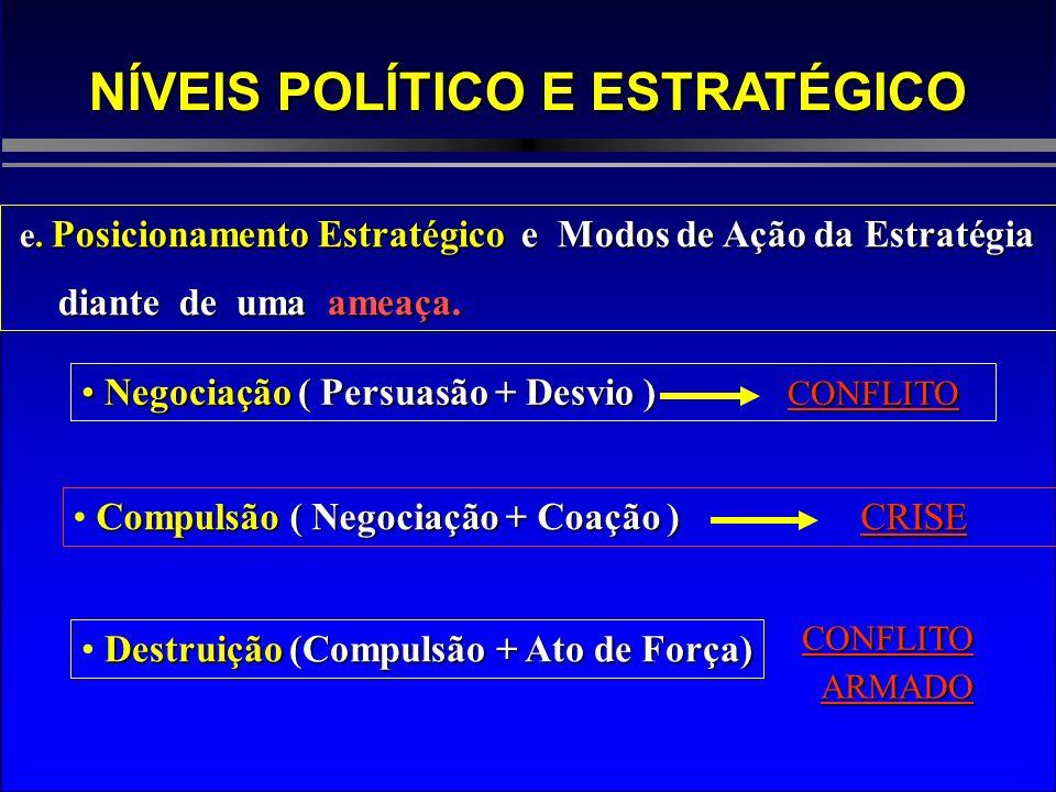 NÍVEIS POLÍTICO E ESTRATÉGICO e. Posicionamento Estratégico e Modos de Ação da Estratégia diante de uma ameaça. diante de uma ameaça. Negociação ( Per