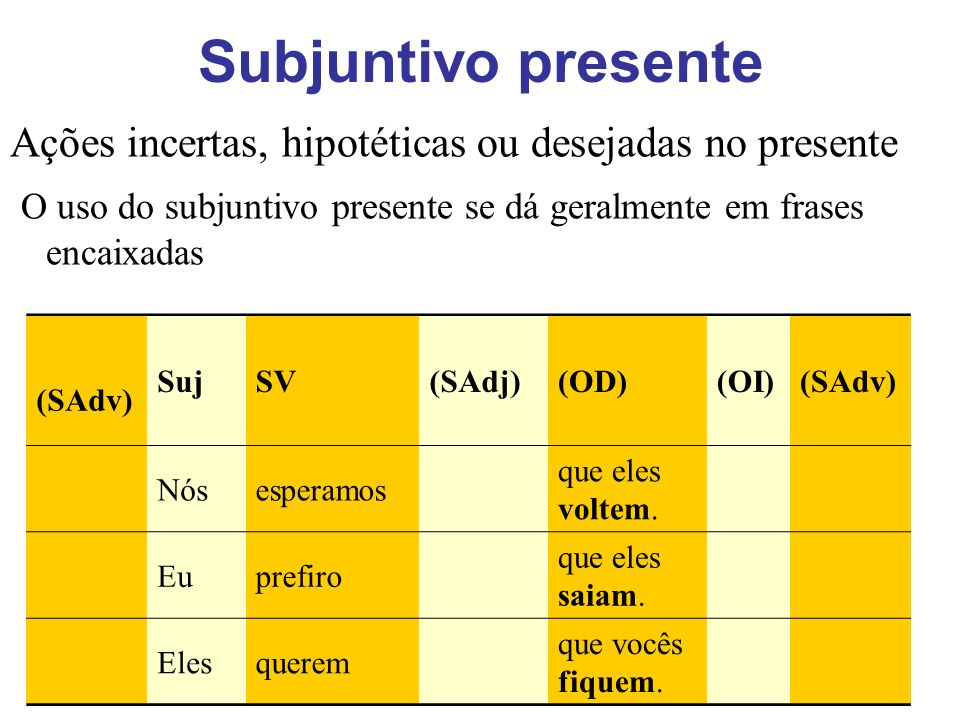 Subjuntivo presente Ações incertas, hipotéticas ou desejadas no presente O uso do subjuntivo presente se dá geralmente em frases encaixadas (SAdv) Suj