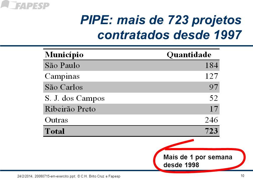 24/2/2014, 20080715-em-exercito.ppt; © C.H. Brito Cruz e Fapesp 10 PIPE: mais de 723 projetos contratados desde 1997 Mais de 1 por semana desde 1998