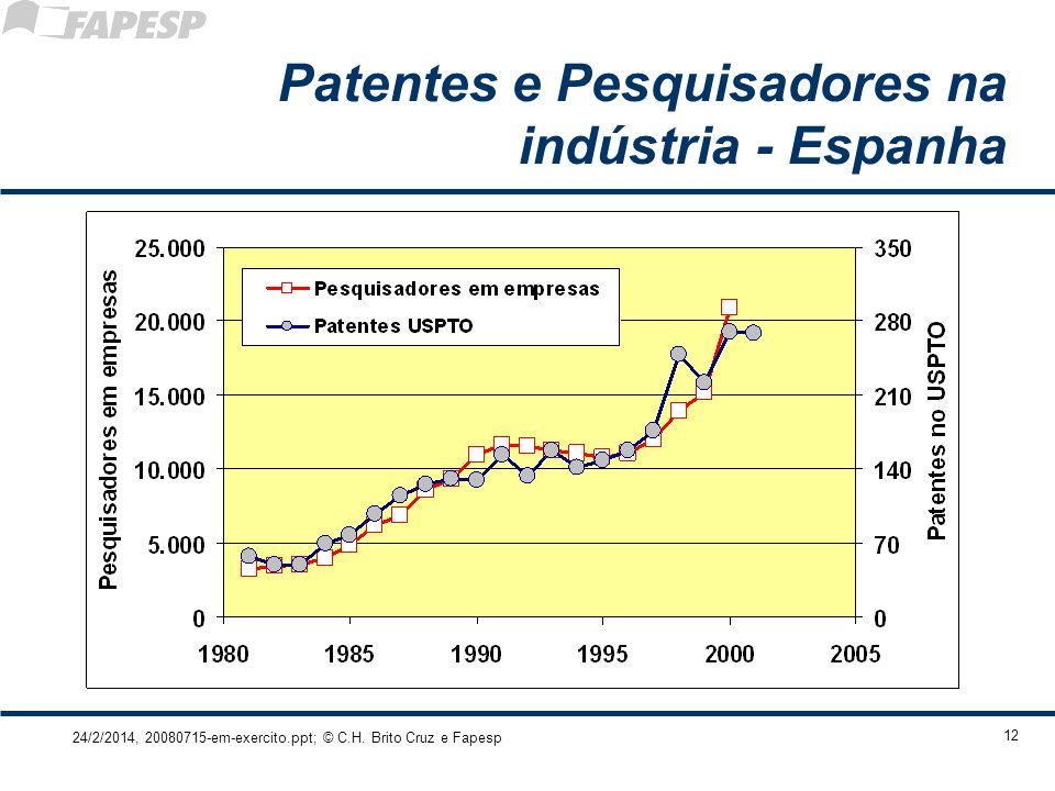 24/2/2014, 20080715-em-exercito.ppt; © C.H. Brito Cruz e Fapesp 12 Patentes e Pesquisadores na indústria - Espanha