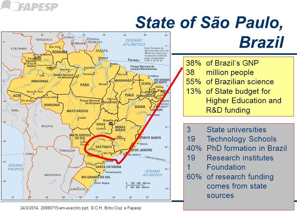 24/2/2014, 20080715-em-exercito.ppt; © C.H. Brito Cruz e Fapesp 16 38% of Brazils GNP 38 million people 55% of Brazilian science 13% of State budget f