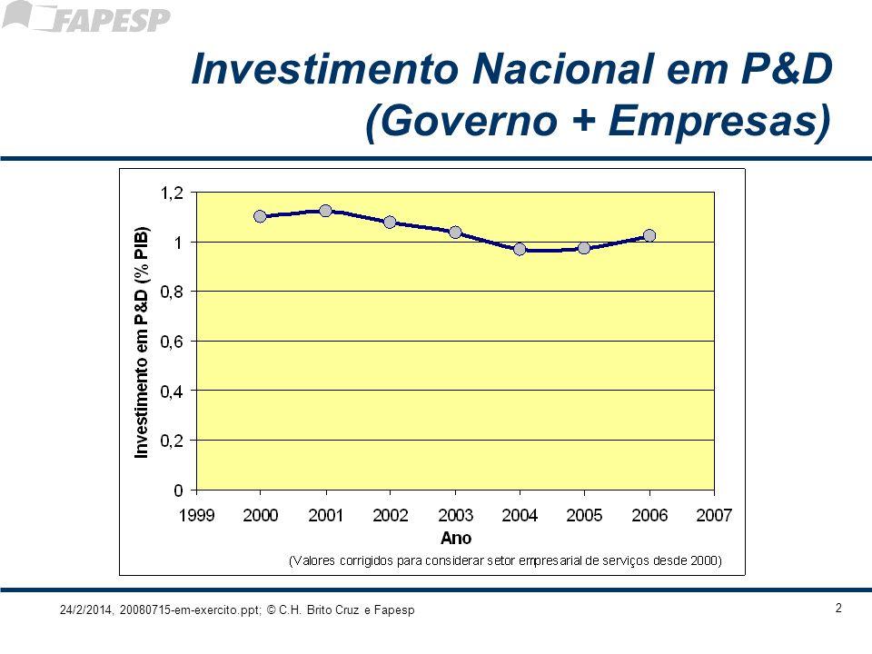 24/2/2014, 20080715-em-exercito.ppt; © C.H. Brito Cruz e Fapesp 2 Investimento Nacional em P&D (Governo + Empresas)