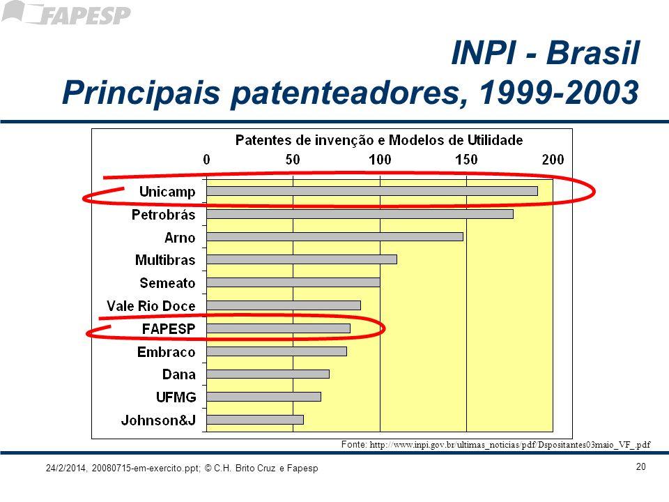 24/2/2014, 20080715-em-exercito.ppt; © C.H. Brito Cruz e Fapesp 20 INPI - Brasil Principais patenteadores, 1999-2003 Fonte: http://www.inpi.gov.br/ult