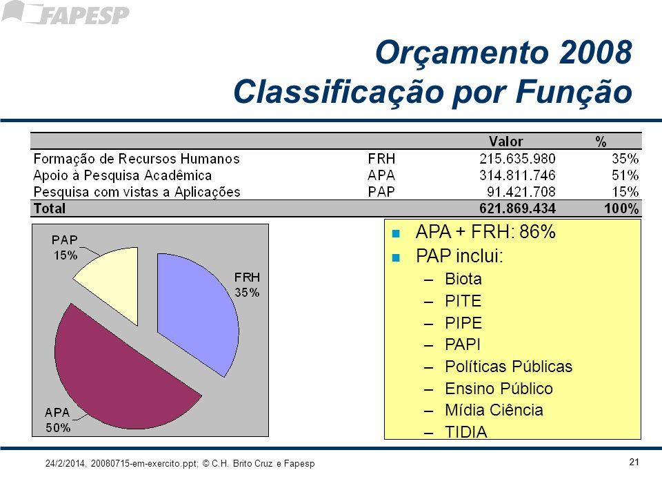 24/2/2014, 20080715-em-exercito.ppt; © C.H. Brito Cruz e Fapesp 21 Orçamento 2008 Classificação por Função n APA + FRH: 86% n PAP inclui: –Biota –PITE