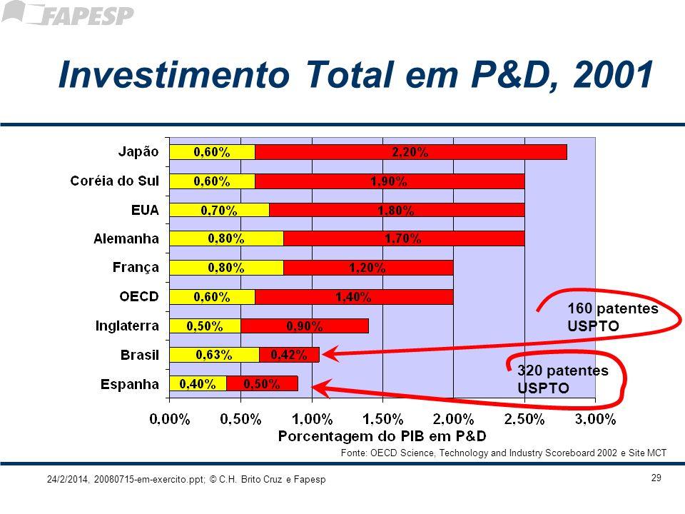24/2/2014, 20080715-em-exercito.ppt; © C.H. Brito Cruz e Fapesp 29 Investimento Total em P&D, 2001 Fonte: OECD Science, Technology and Industry Scoreb