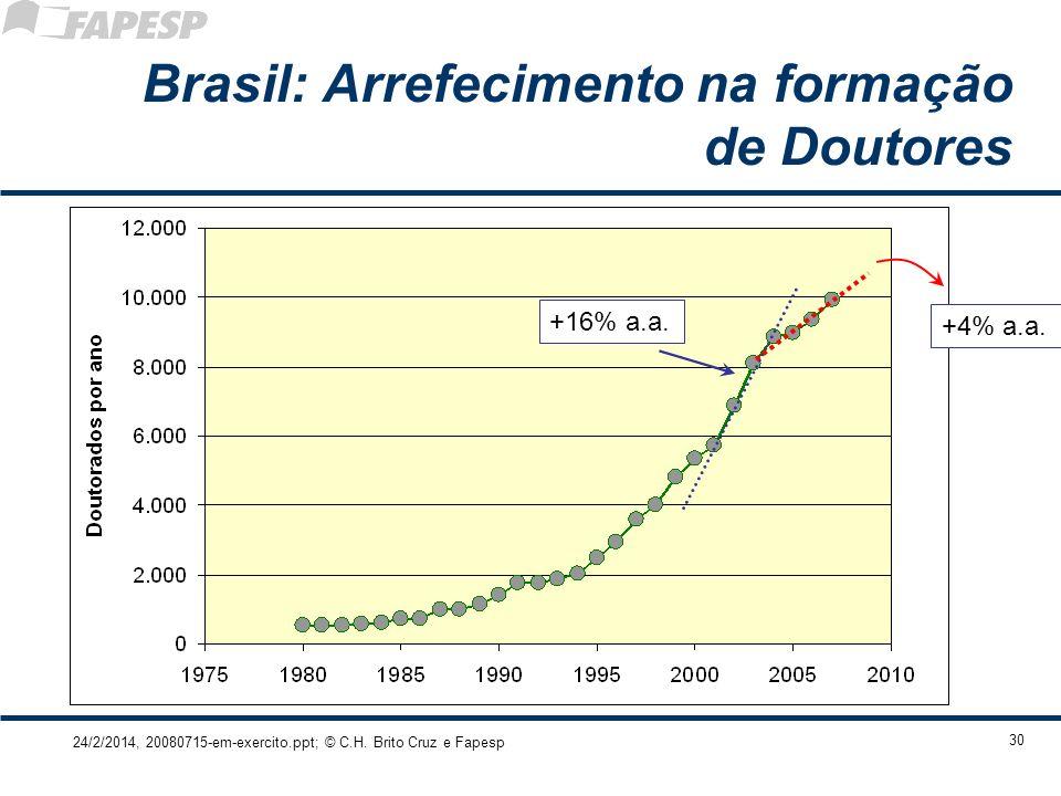 24/2/2014, 20080715-em-exercito.ppt; © C.H. Brito Cruz e Fapesp 30 Brasil: Arrefecimento na formação de Doutores +16% a.a. +4% a.a.