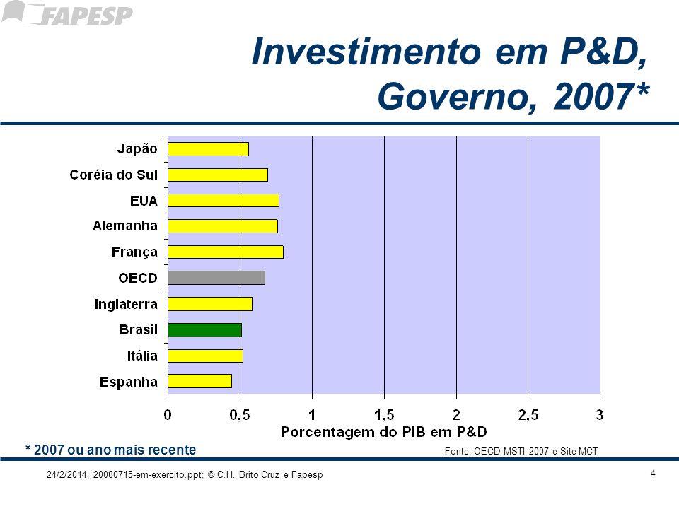 24/2/2014, 20080715-em-exercito.ppt; © C.H. Brito Cruz e Fapesp 4 Investimento em P&D, Governo, 2007* Fonte: OECD MSTI 2007 e Site MCT * 2007 ou ano m