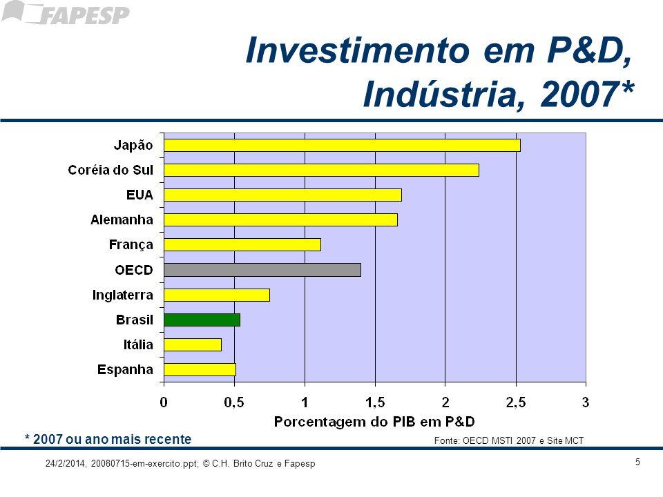 24/2/2014, 20080715-em-exercito.ppt; © C.H. Brito Cruz e Fapesp 5 Investimento em P&D, Indústria, 2007* Fonte: OECD MSTI 2007 e Site MCT * 2007 ou ano