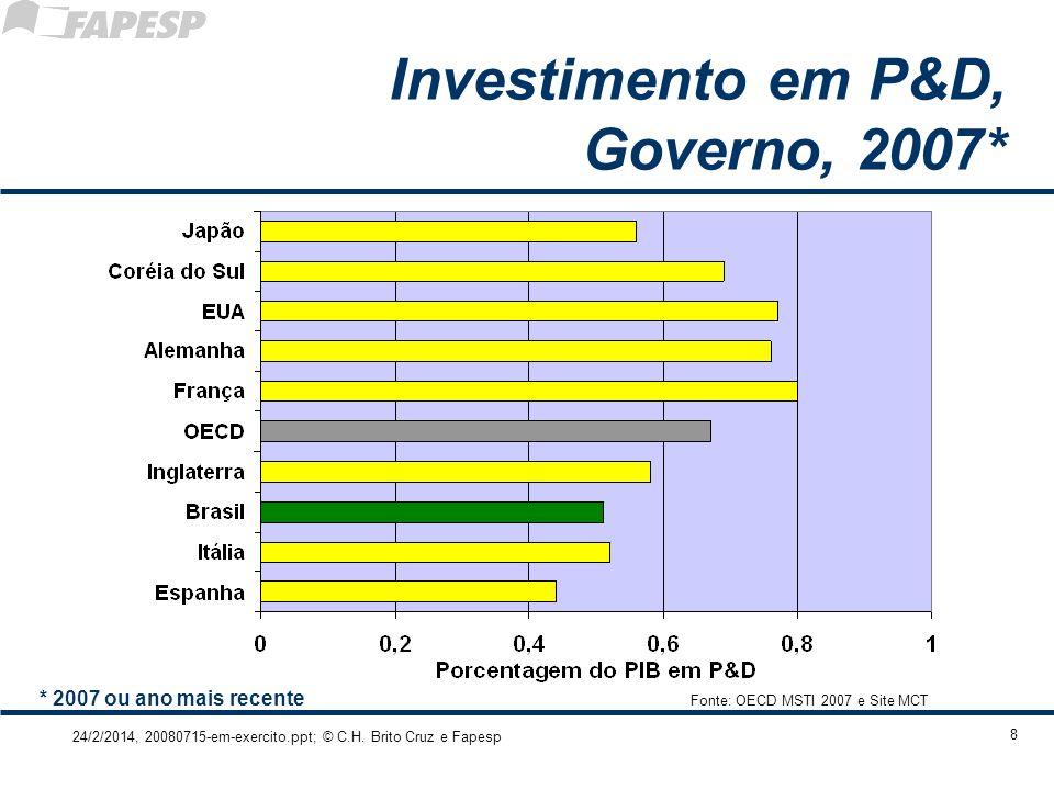 24/2/2014, 20080715-em-exercito.ppt; © C.H. Brito Cruz e Fapesp 8 Investimento em P&D, Governo, 2007* Fonte: OECD MSTI 2007 e Site MCT * 2007 ou ano m
