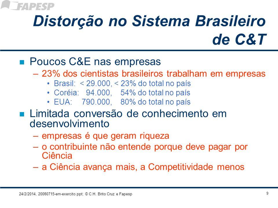 24/2/2014, 20080715-em-exercito.ppt; © C.H. Brito Cruz e Fapesp 9 Distorção no Sistema Brasileiro de C&T n Poucos C&E nas empresas –23% dos cientistas