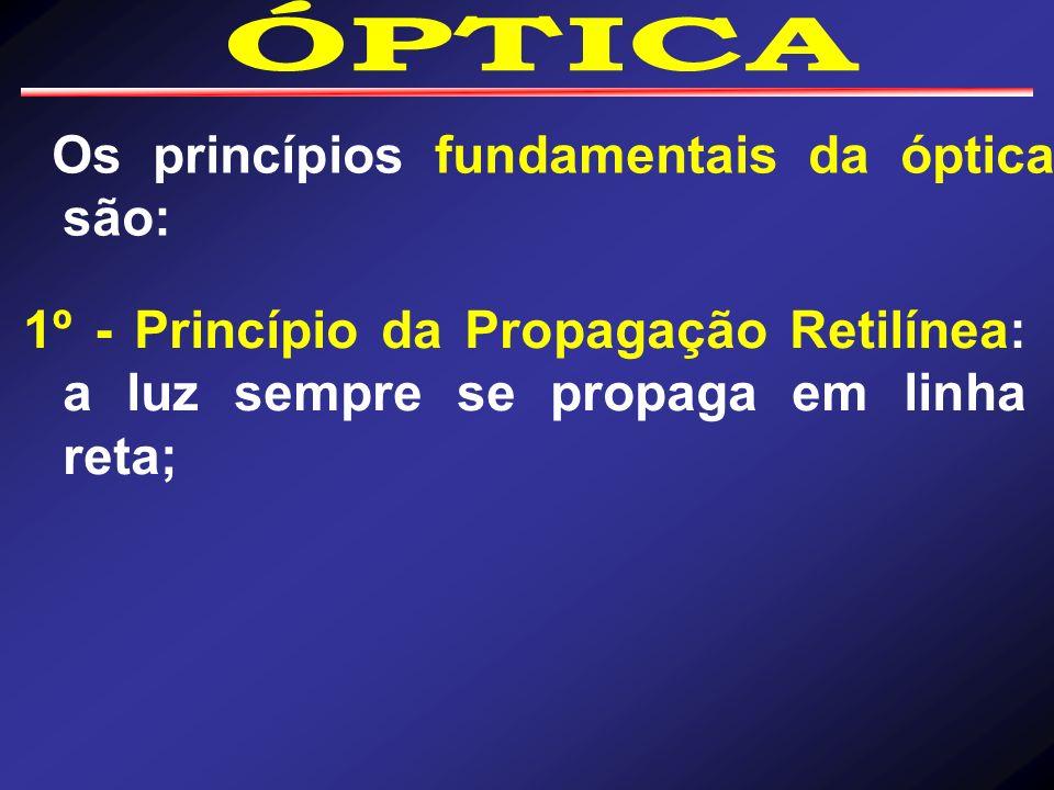 Os princípios fundamentais da óptica são: 1º - Princípio da Propagação Retilínea: a luz sempre se propaga em linha reta;