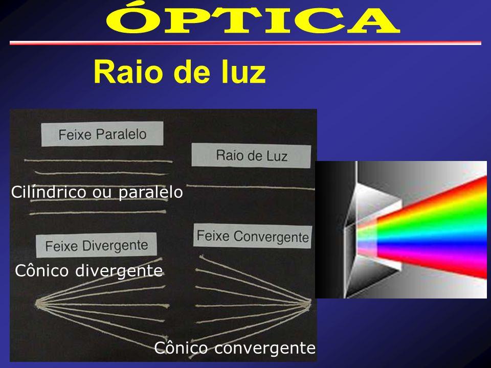 Raio de luz Cônico convergente Cônico divergente Cilíndrico ou paralelo