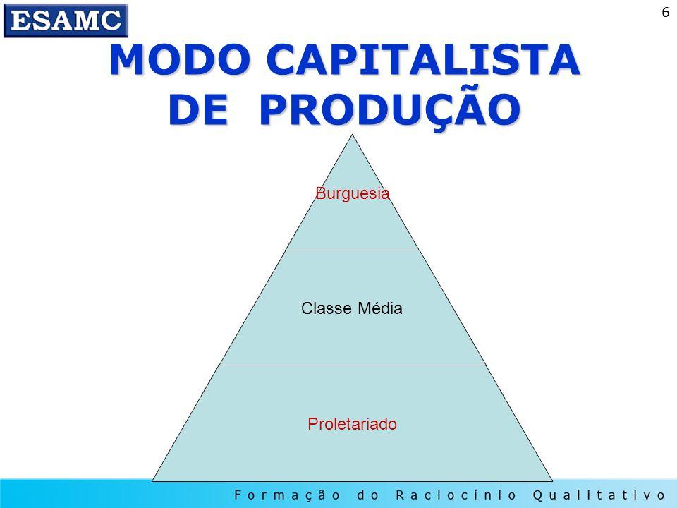 6 MODO CAPITALISTA DE PRODUÇÃO Burguesia Classe Média Proletariado