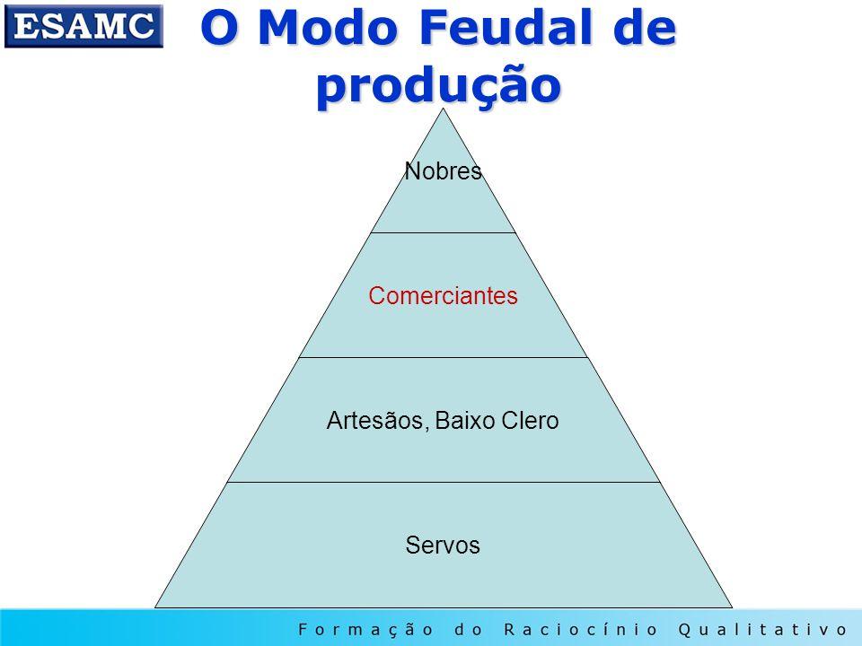 O Modo Feudal de produção Nobres Comerciantes Artesãos, Baixo Clero Servos